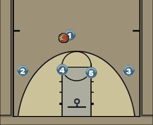 Basketball Play Duke (1) Man to Man Set
