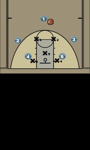 Basketball Play Play 1 Zone Play coach bullet, offense, 2-3 zone