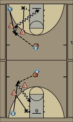 Basketball Play 1 vs 1 read and react Basketball Drill offense