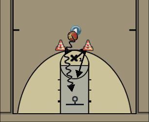 Basketball Play 1 vs 1 avec avantage 1 Basketball Drill