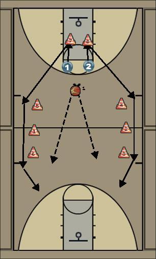 Basketball Play 1vs1 fastbreak Basketball Drill