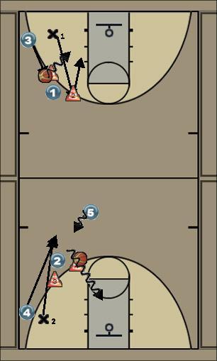 Basketball Play 1vs1 read and react Basketball Drill