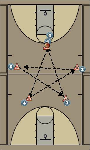 Basketball Play fire drill 1 Basketball Drill