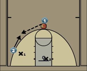 Basketball Play 1vs1 back door Basketball Drill