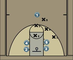 Basketball Play Motion Man to Man Offense man-to-man offense
