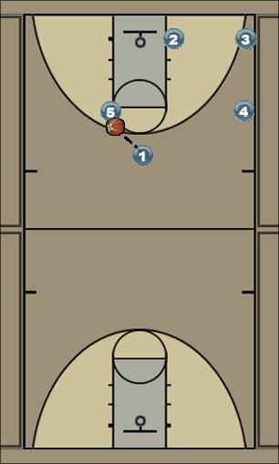 Basketball Play Pinch Flex Uncategorized Plays man offense, triangle, flex