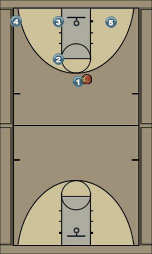 Basketball Play Zipper/Screen Screener Man to Man Set quick hitter