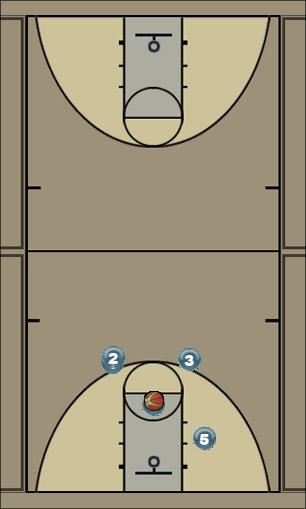 Basketball Play Arrow Man to Man Offense
