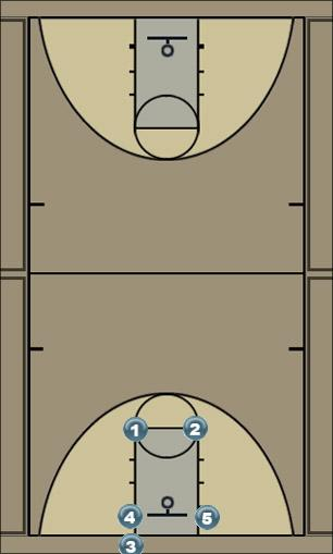 Basketball Play box 1 Zone Baseline Out of Bounds