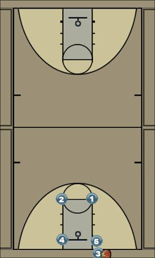 Basketball Play Box 2 Man Baseline Out of Bounds Play