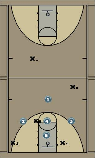 Basketball Play 1 (1-3-1) Defense