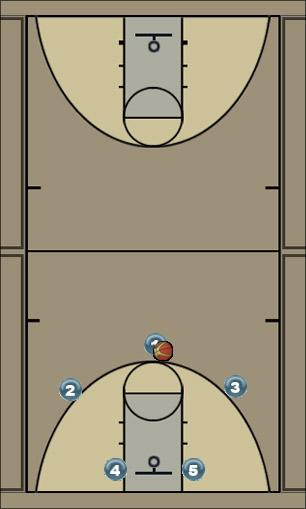 Basketball Play Swing Zone Play