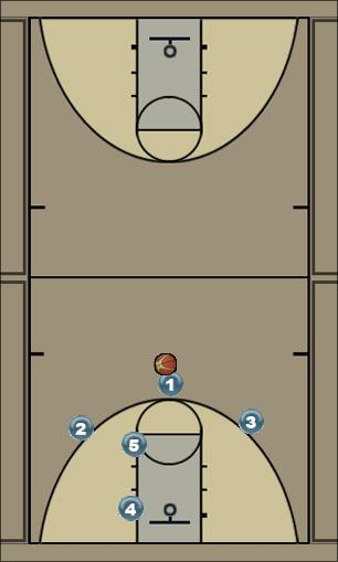 Basketball Play 100 Man to Man Offense