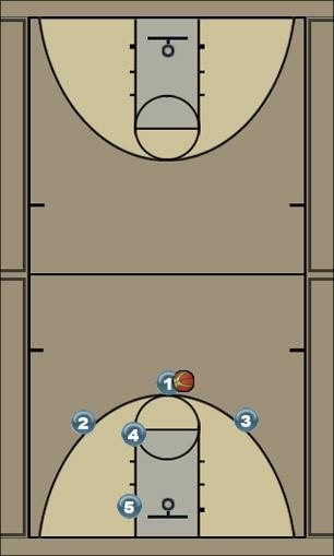Basketball Play 200 Man to Man Offense