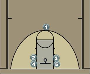 Basketball Play Double Stack Man to Man Offense