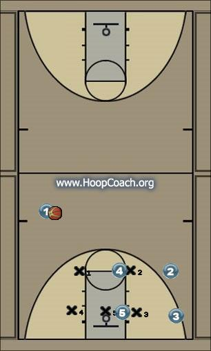 Basketball Play Connecticut Zone Play vs 2-3