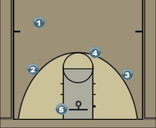 Basketball Play Regular Man to Man Offense offense