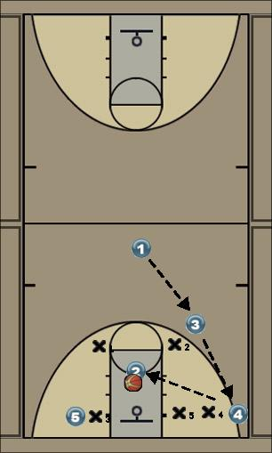 Basketball Play Offense 1 Zone Play