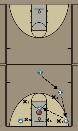 Basketball Play Offense Start Zone Play