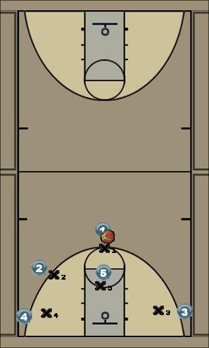 Basketball Play fotsis weak side Man to Man Offense