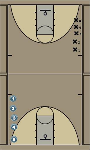 Basketball Play balldrill Basketball Drill