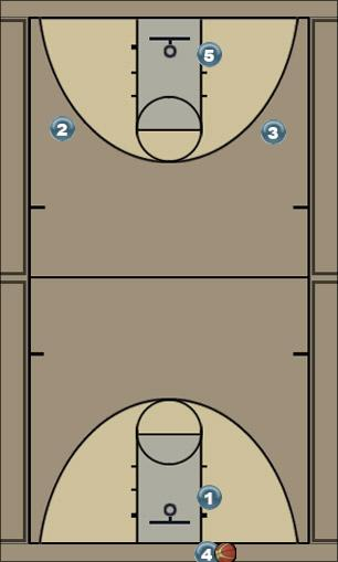Basketball Play Transition - Primary Uncategorized Plays transition
