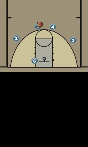 Basketball Play Transition - Secondary Uncategorized Plays transition