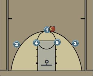 Basketball Play 41 High Uncategorized Plays offence
