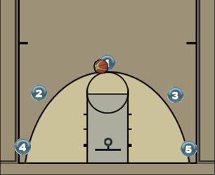 Basketball Play 5 Out Motion Uncategorized Plays offence