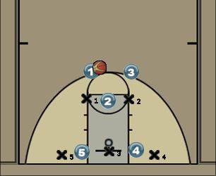 Basketball Play Runner Uncategorized Plays offence