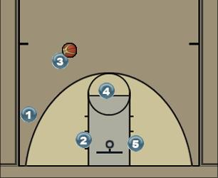 Basketball Play JAMES Uncategorized Plays offense man-man