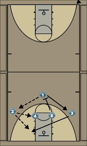 Basketball Play flash Man to Man Set flash cuts
