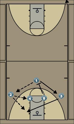 Basketball Play flash Man to Man Set flash cuts