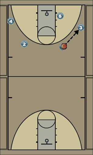 Basketball Play quick Man to Man Offense offense