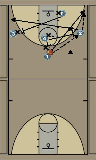 Basketball Play Doom Day Man to Man Set offense