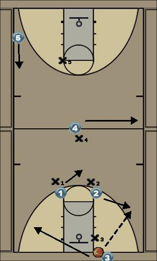 Basketball Play VsPress Go for Basket Zone Press Break