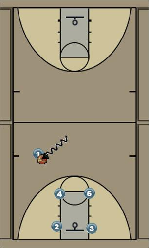 Basketball Play man to man quick hit Quick Hitter