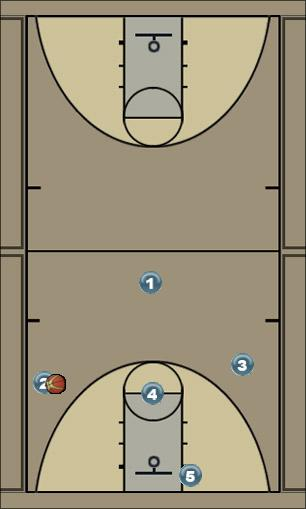 Basketball Play zone offense Zone Play