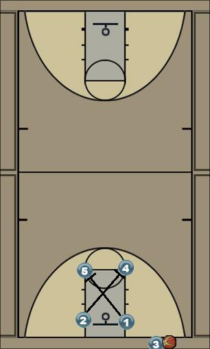 Basketball Play man to man Man Baseline Out of Bounds Play