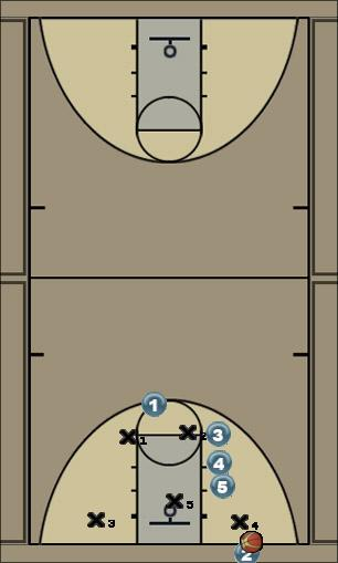 Basketball Play zone out of bounds Zone Baseline Out of Bounds