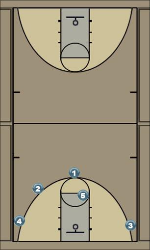 Basketball Play Offense Man to Man Offense