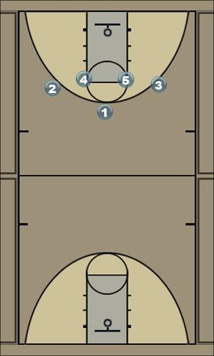 Basketball Play 140 Man to Man Offense