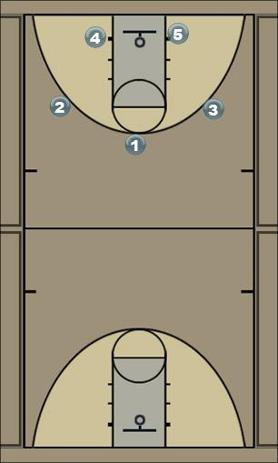 Basketball Play 130 low Man to Man Offense