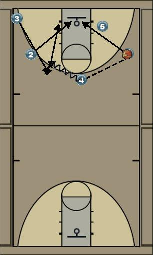 Basketball Play vf Man Baseline Out of Bounds Play