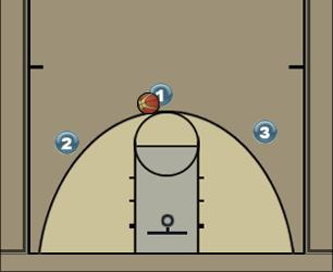 Basketball Play Set 3 Man to Man Set offense