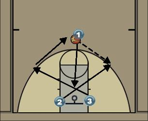 Basketball Play Play 1 X Man to Man Set