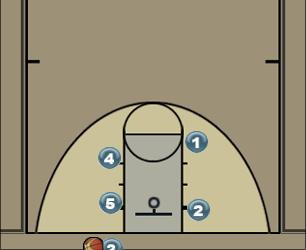 Basketball Play BOB 1 Man Baseline Out of Bounds Play