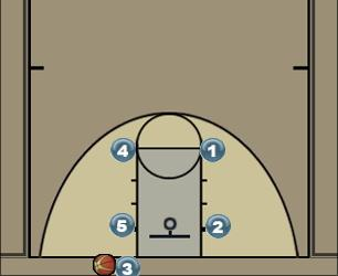 Basketball Play BOB 3 Man Baseline Out of Bounds Play