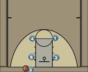 Basketball Play BOB 4 Man Baseline Out of Bounds Play