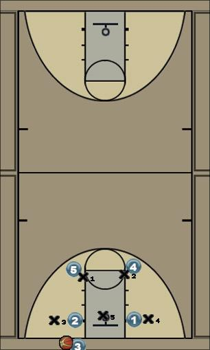 Basketball Play Square Zone Baseline Out of Bounds